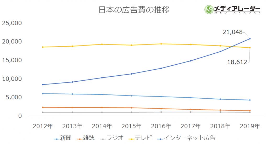 日本の広告費の推移グラフ(2019年まで)