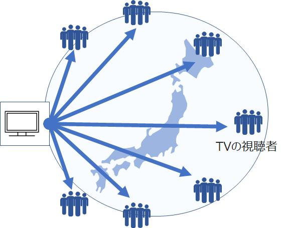 テレビCMの拡散イメージ