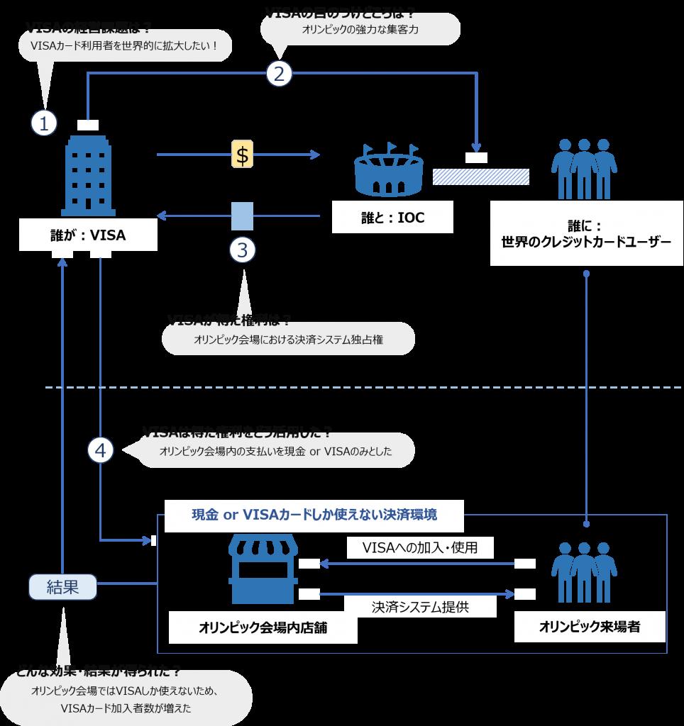 VISAとIOCのアクティベーションモデル図