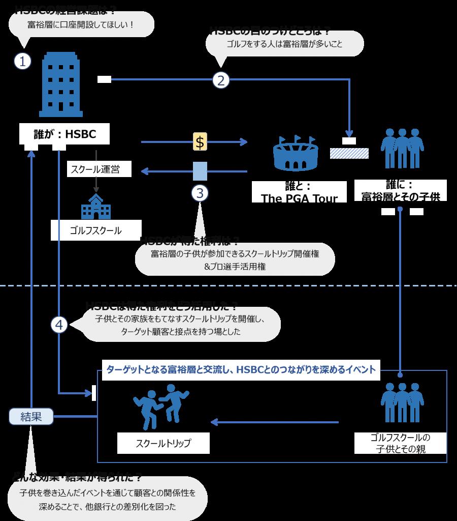 HSBCとPGAのアクティベーションモデル図