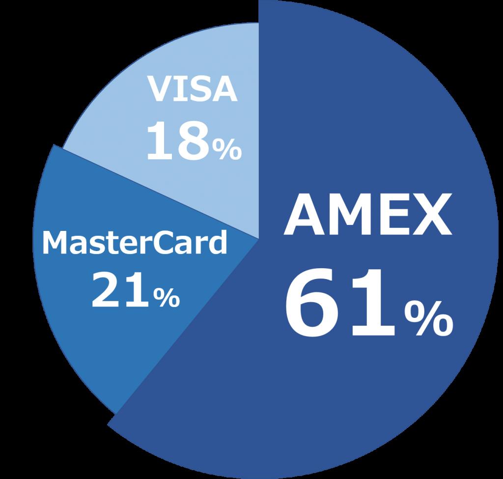1987年のAMEX、MasterCard、VISAの市場シェア