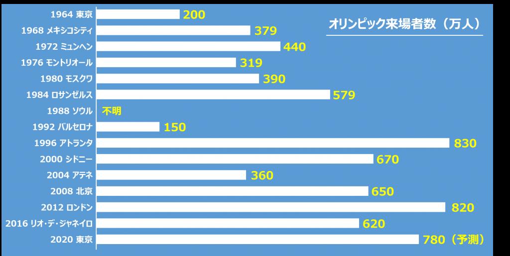 大会ごとオリンピック来場者数