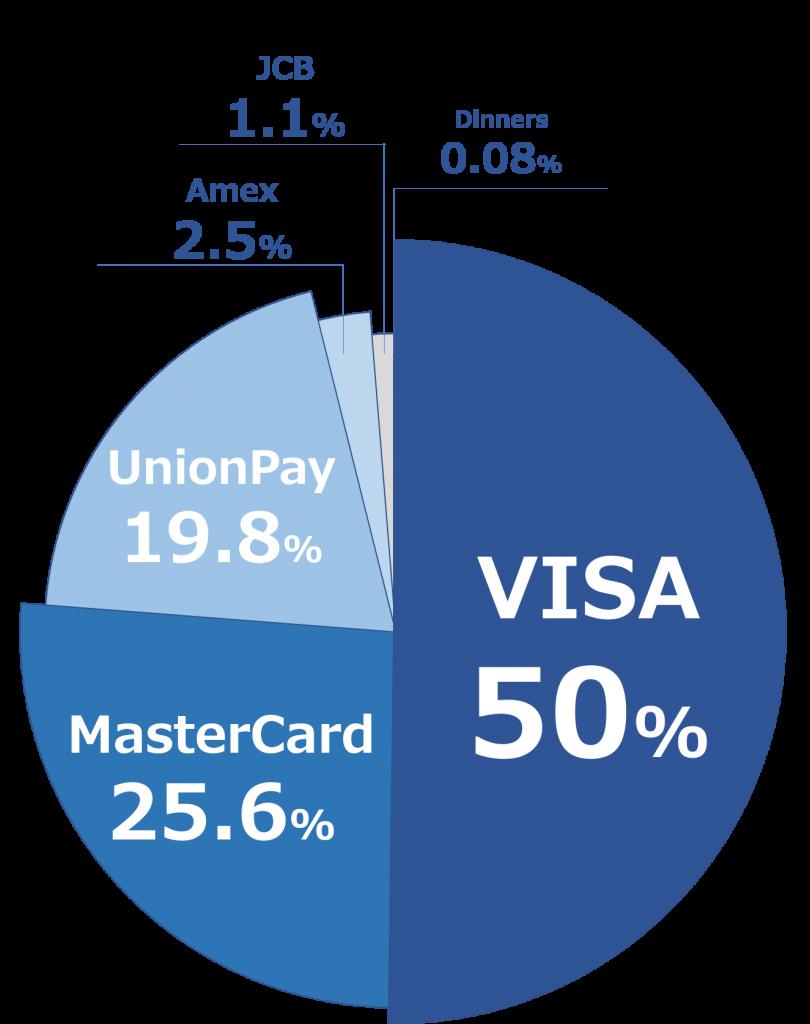 2017年のAMEX、MasterCard、VISAの市場シェア