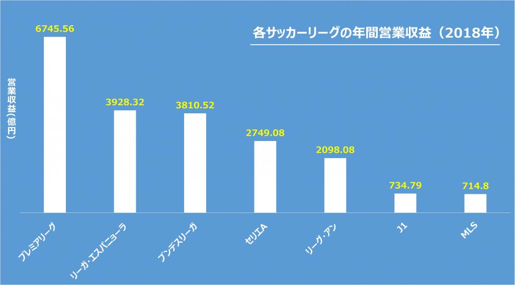 世界のサッカーリーグの年間営業収益