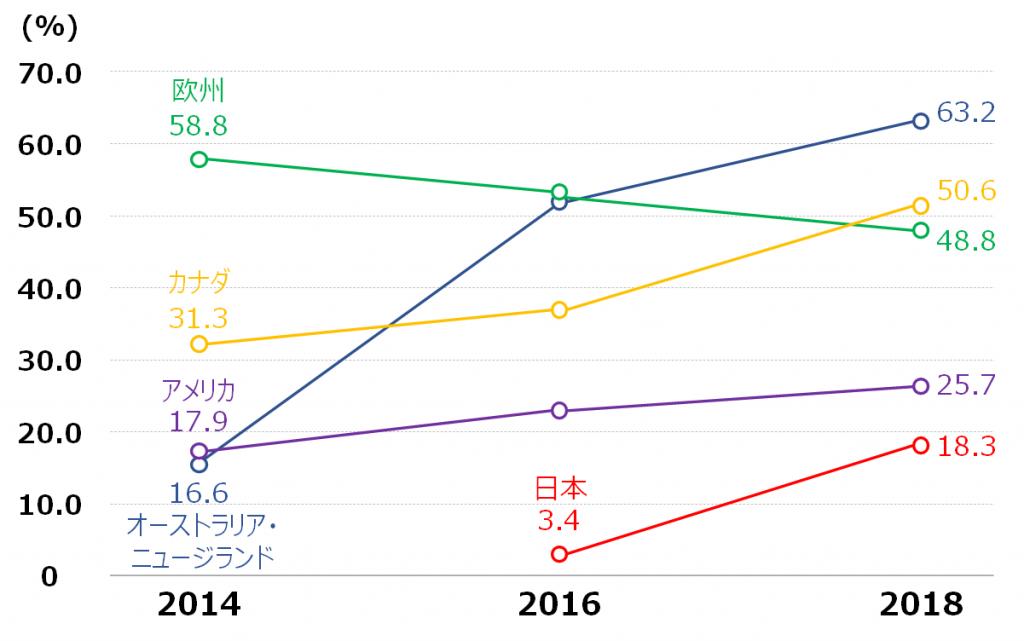 各国のESG資産割合の推移
