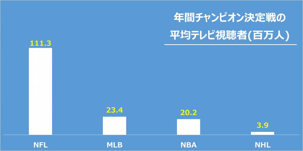 4大スポーツの年間チャンピオン決定戦の平均テレビ視聴者数