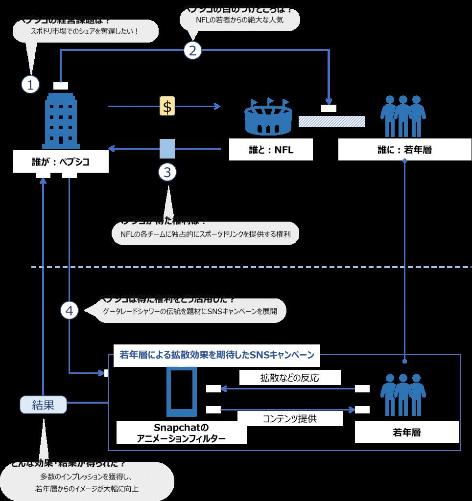 ペプシコとNFLのアクティベーションモデル図