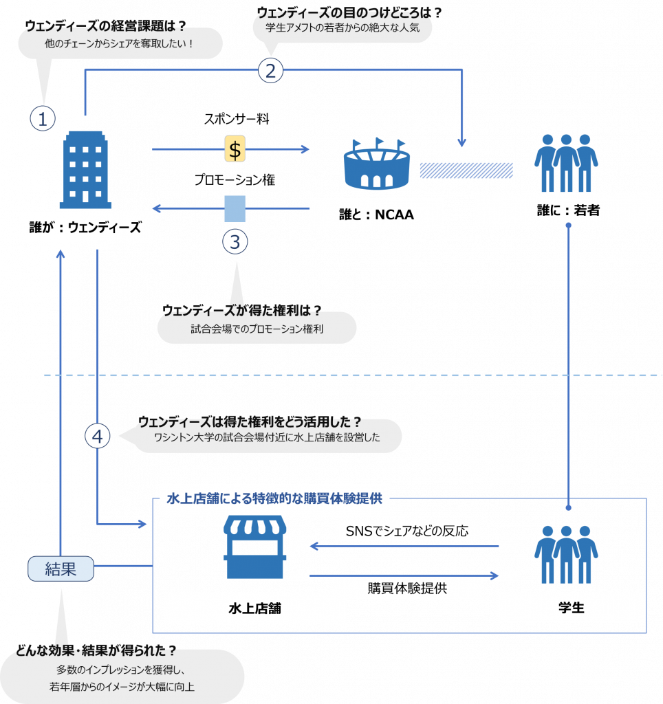 ウェンディーズとNCAAのアクティベーションモデル図