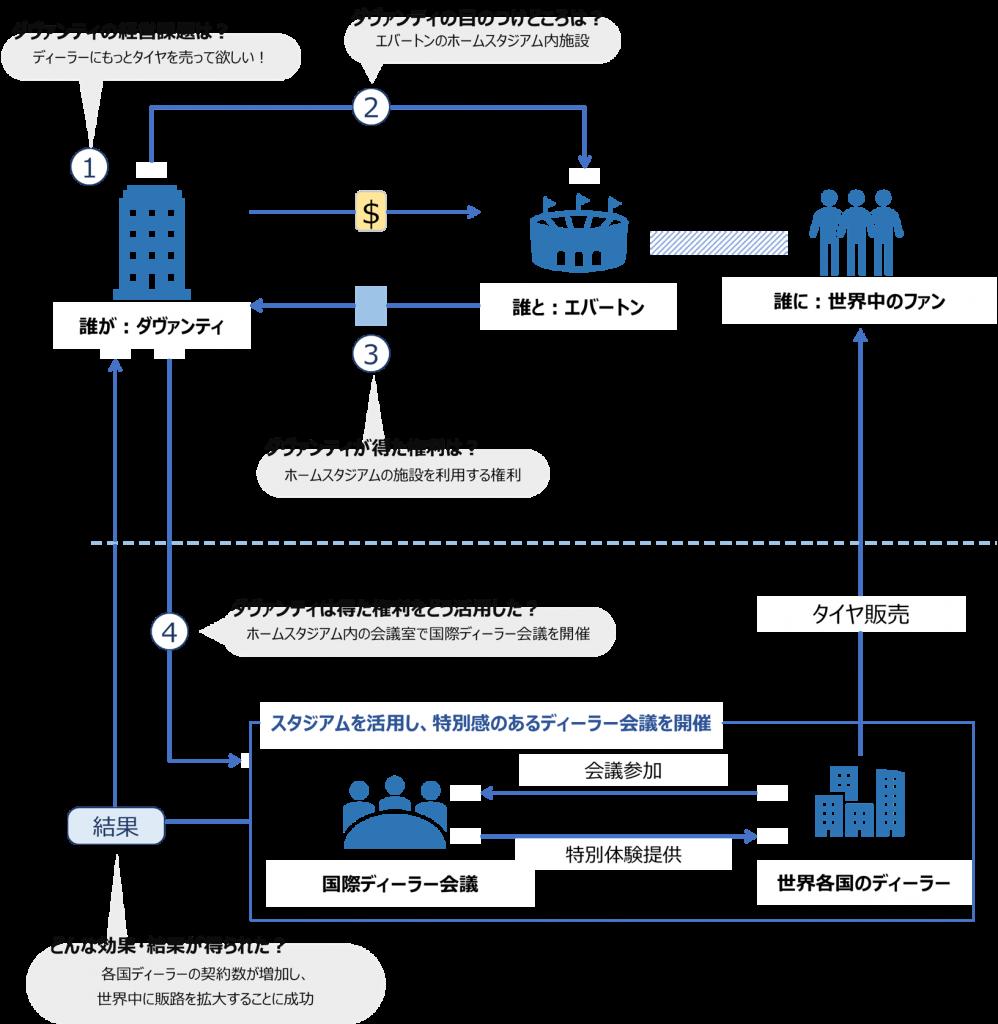 ダヴァンディとエバートンのアクティベーションモデル図