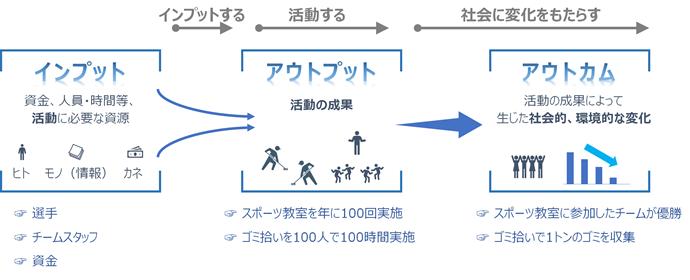 価値創造プロセス(インプット→アウトプット→アウトカム)