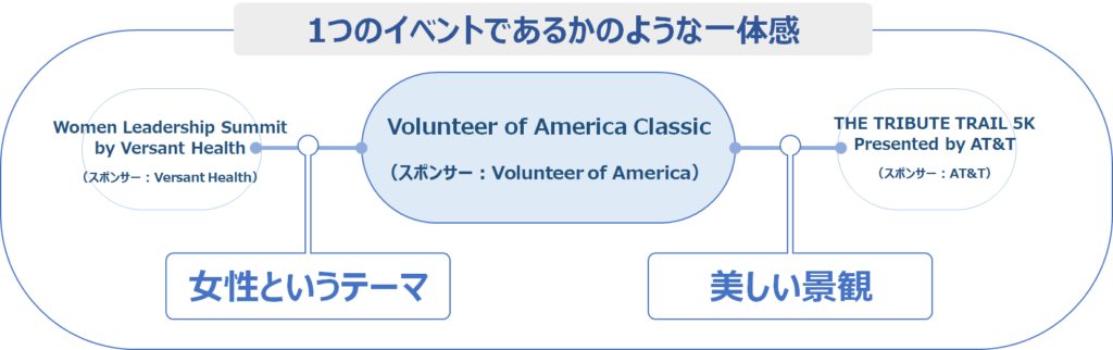 Volunteer of America Classicのイベントとしての特徴
