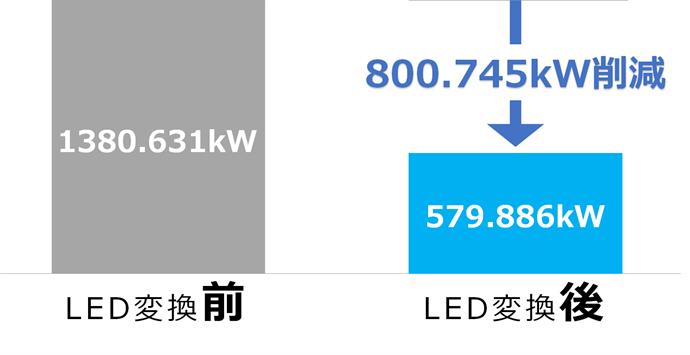 LED変換によって削減される電力