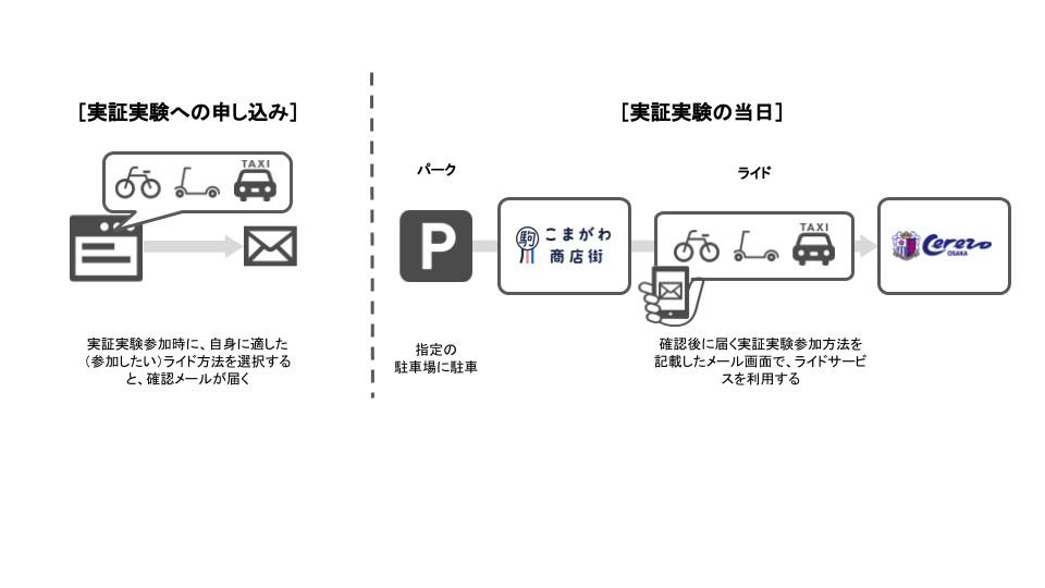 Akippaとセレッソ大阪のMaaS実証実験概要