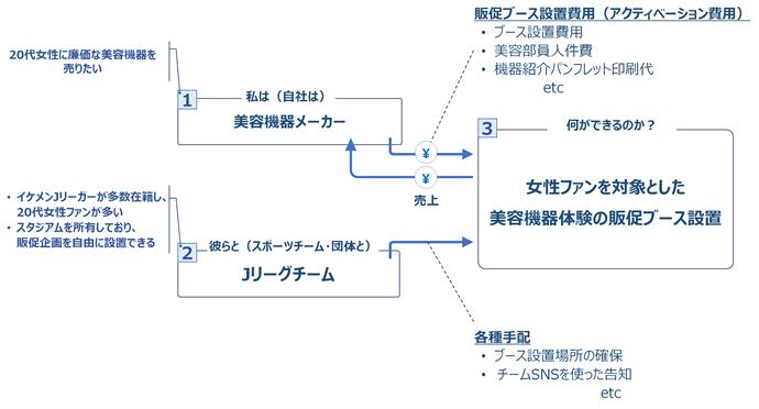 アクティベーション施策のモデル図