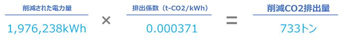 LED変換によって削減された年間CO2排出量試算結果