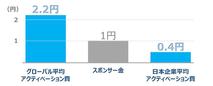 アクティベーション費用の国内外比較