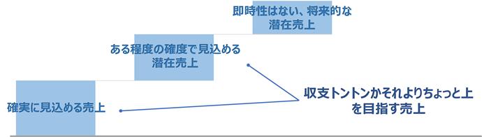 事業計画における売上の構成