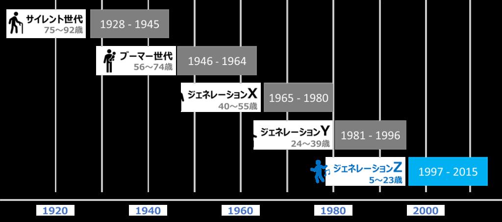 世代分類(サイレント世代~ジェネレーションZ)