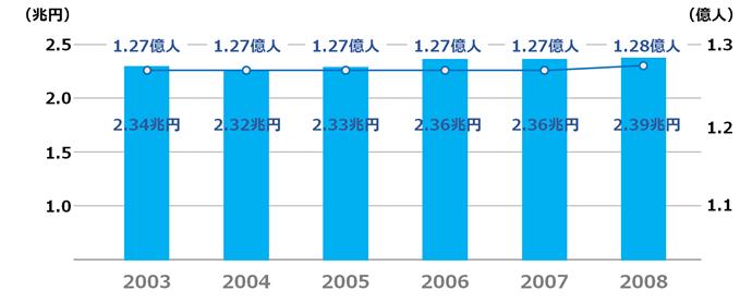 2003年~2008年の日本の人口推移