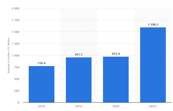 eスポーツの世界市場規模
