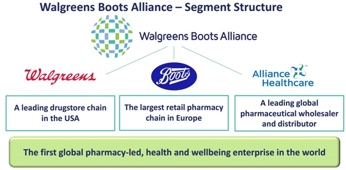 Walgreens Boots Allianceの組織構造図