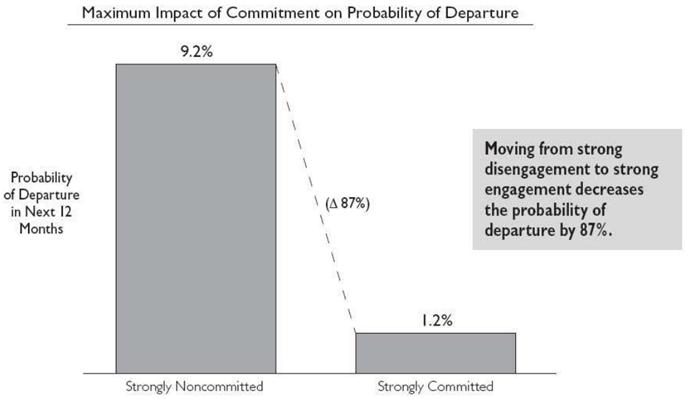 従業員エンゲージメントと離職率の関係