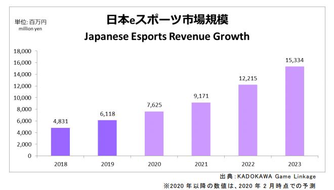 eスポーツの国内市場規模