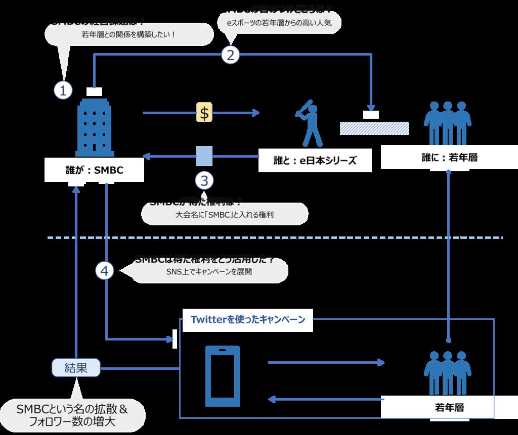 SMBCとe日本シリーズのアクティベーションモデル図