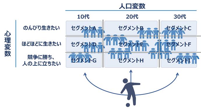 ターゲティングの概念図