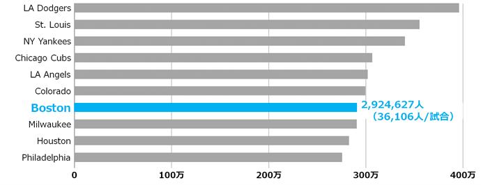 MLBチーム別の平均観客動員数
