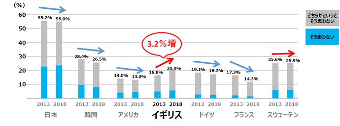 若者の自己肯定感の増減(2013→2018)を国別に比較した図