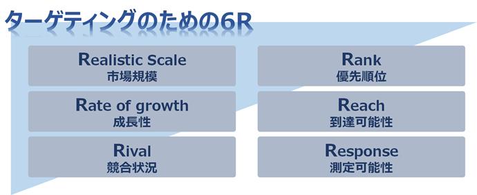 ターゲット仮説の検証指標6R