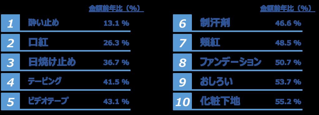 コロナ禍におけるスーパーでの商品別売上推移