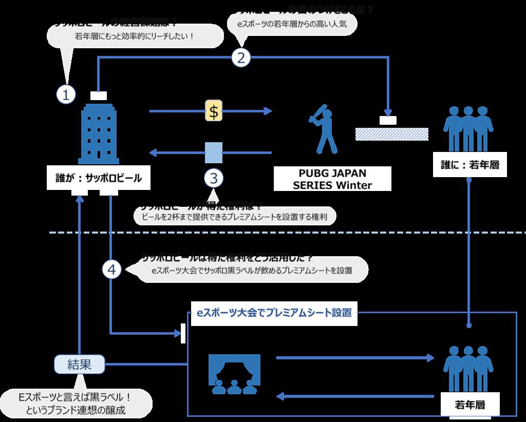 サッポロビールとPUBG JAPANのアクティベーションモデル図
