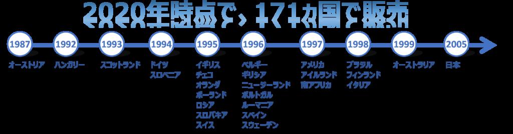 レッドブルの海外進出の歴史