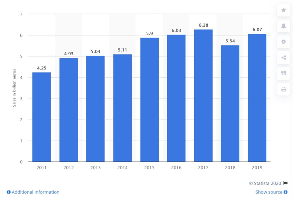 レッドブル世界売上2011~2019